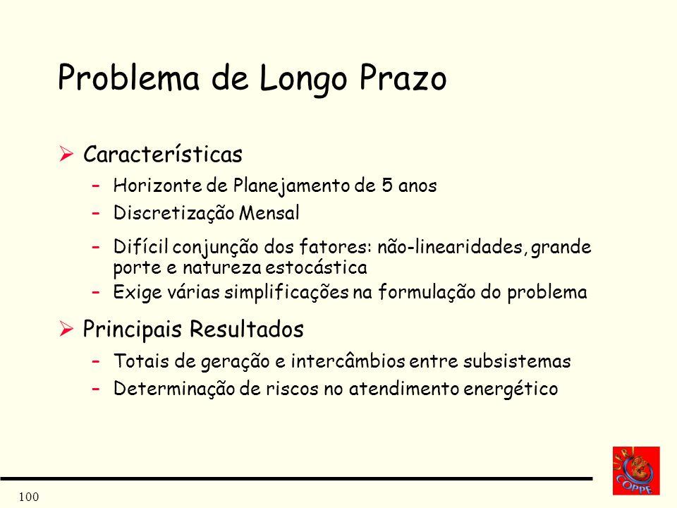 100 Problema de Longo Prazo Características –Horizonte de Planejamento de 5 anos –Discretização Mensal –Difícil conjunção dos fatores: não-linearidade