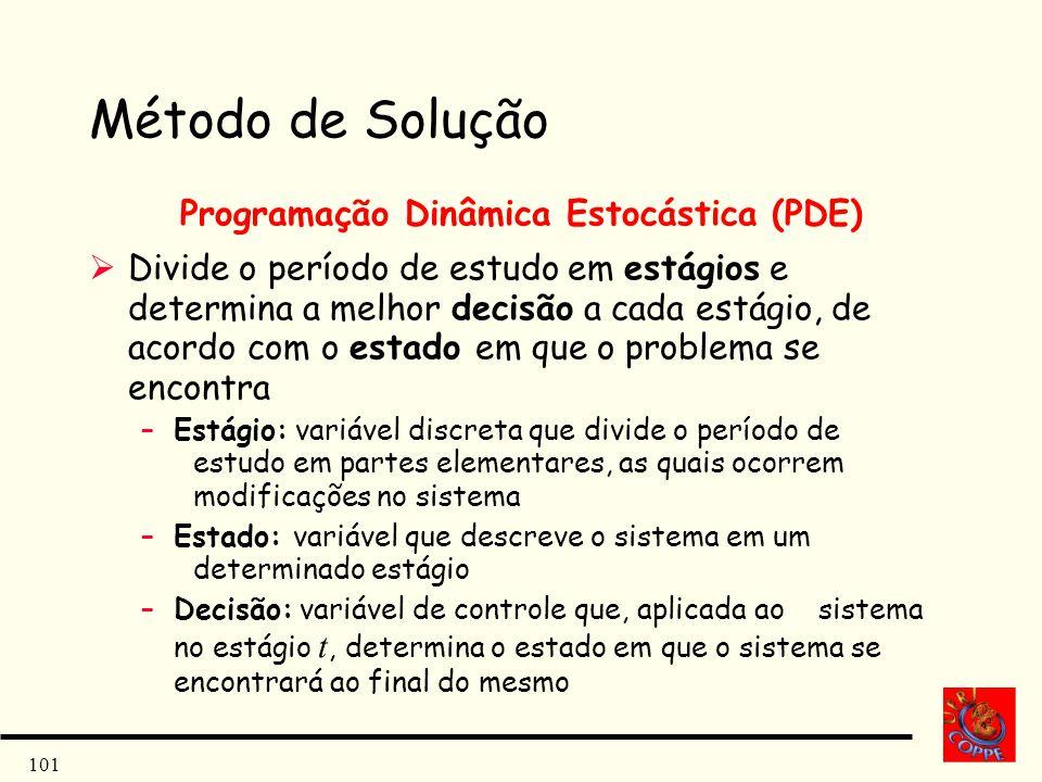 101 Método de Solução Programação Dinâmica Estocástica (PDE) Divide o período de estudo em estágios e determina a melhor decisão a cada estágio, de ac