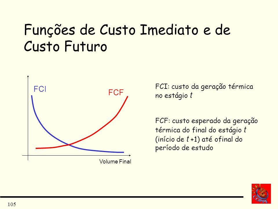 105 Funções de Custo Imediato e de Custo Futuro Volume Final FCI FCF FCI: custo da geração térmica no estágio t FCF: custo esperado da geração térmica
