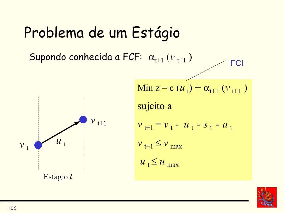 106 Problema de um Estágio Supondo conhecida a FCF: t+1 (v t+1 ) v t+1 v t u t Estágio t Min z = c ( u t ) + t+1 (v t+1 ) sujeito a v t+1 = v t - u t