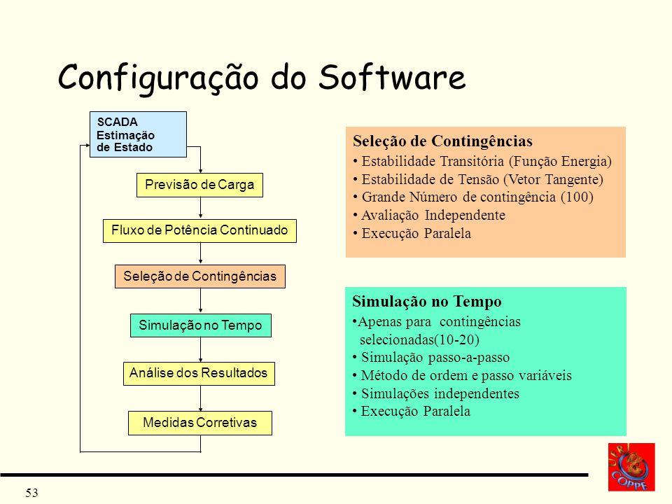 53 Configuração do Software Previsão de Carga Seleção de Contingências Simulação no Tempo Análise dos Resultados Medidas Corretivas Seleção de Conting