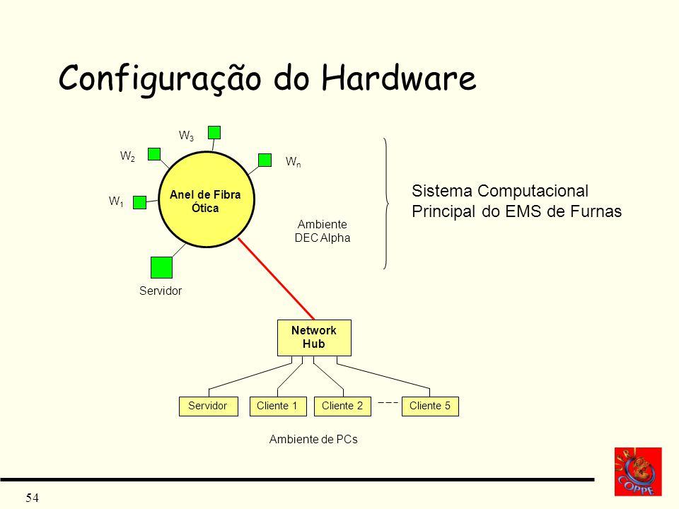 54 Configuração do Hardware Network Hub Anel de Fibra Ótica ServidorCliente 1 Cliente 2 Cliente 5 Servidor W1W1 W2W2 W3W3 WnWn Ambiente DEC Alpha Ambi