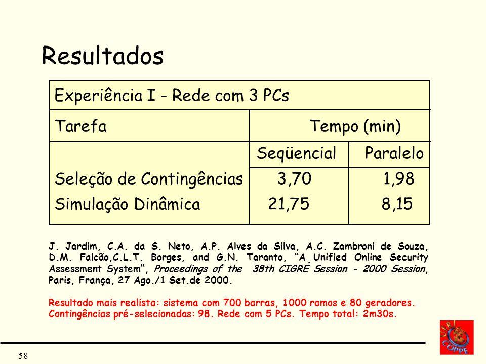 58 Resultados Experiência I - Rede com 3 PCs Tarefa Tempo (min) Seqüencial Paralelo Seleção de Contingências 3,70 1,98 Simulação Dinâmica 21,75 8,15 J