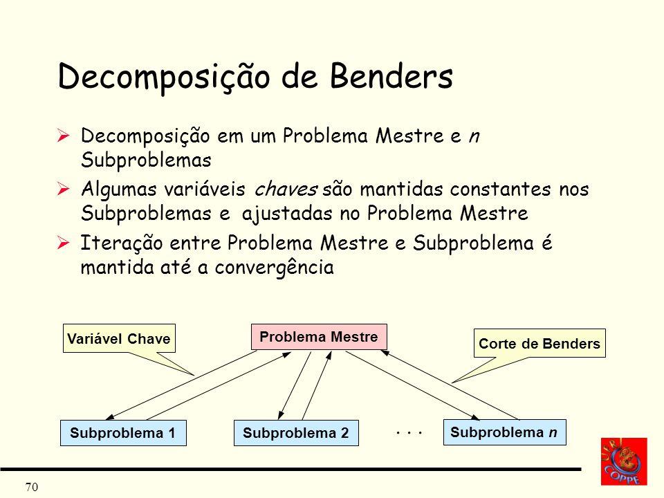 70 Decomposição de Benders Decomposição em um Problema Mestre e n Subproblemas Algumas variáveis chaves são mantidas constantes nos Subproblemas e aju