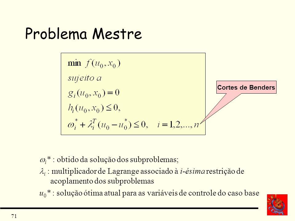 71 Problema Mestre Cortes de Benders i * : obtido da solução dos subproblemas; i : multiplicador de Lagrange associado à i-ésima restrição de acoplame