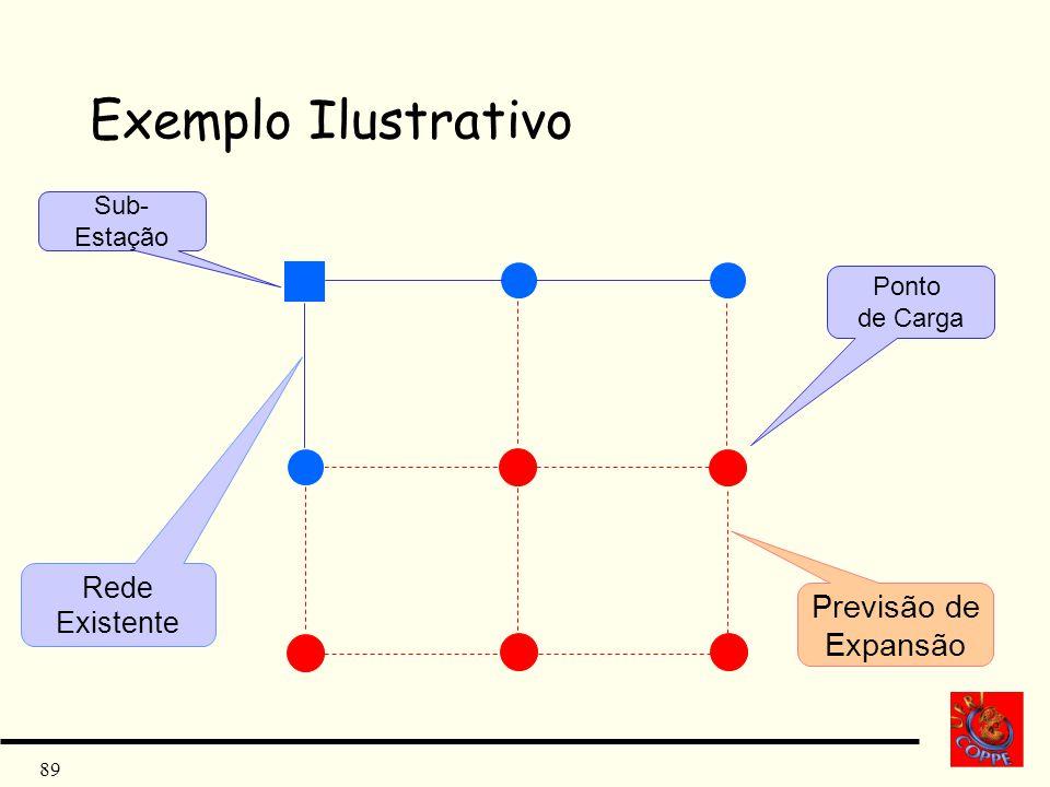 89 Exemplo Ilustrativo Rede Existente Previsão de Expansão Ponto de Carga Sub- Estação