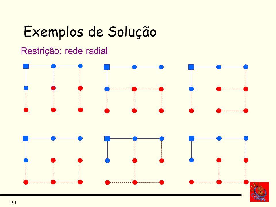 90 Exemplos de Solução Restrição: rede radial