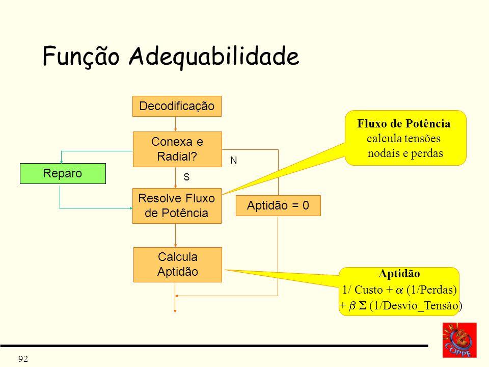 92 Função Adequabilidade Decodificação Resolve Fluxo de Potência Calcula Aptidão Conexa e Radial? S N Aptidão = 0 Fluxo de Potência calcula tensões no