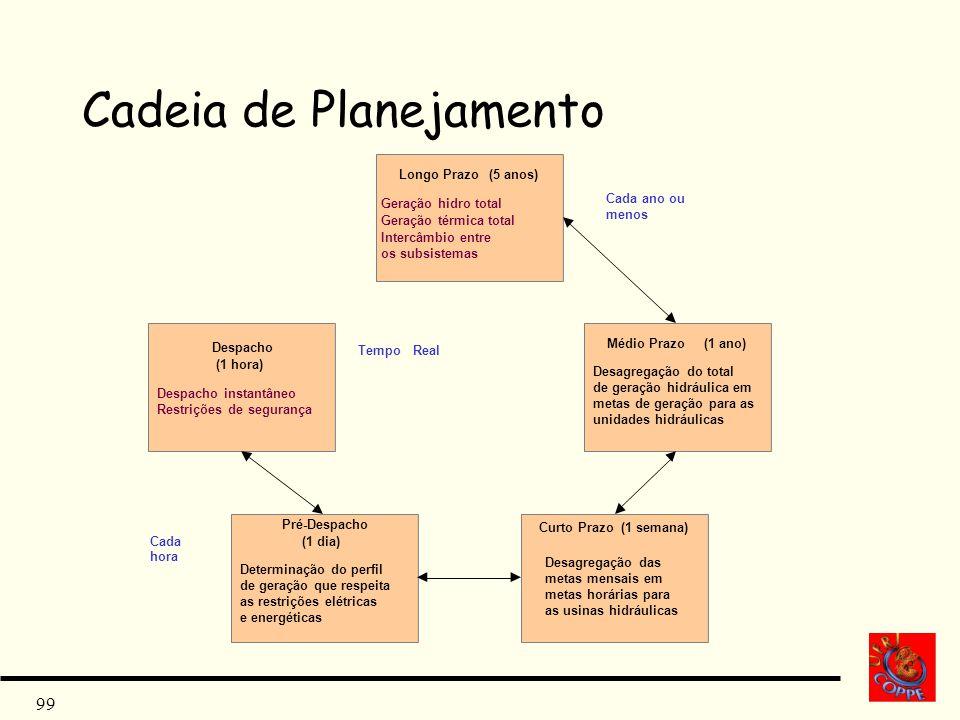99 Cadeia de Planejamento Longo Prazo(5 anos) Geração hidro total Geração térmica total Intercâmbio entre os subsistemas Médio Prazo(1 ano) Despacho (