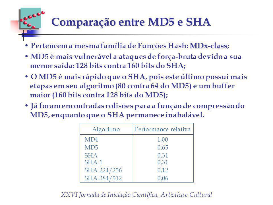 XXVI Jornada de Iniciação Científica, Artística e Cultural Comparação entre MD5 e SHA MDx-class Pertencem a mesma família de Funções Hash: MDx-class;