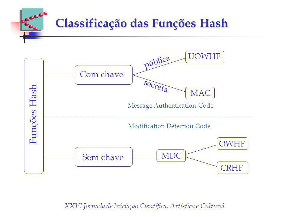 XXVI Jornada de Iniciação Científica, Artística e Cultural Classificação das Funções Hash Funções Hash Com chave Sem chave pública secreta MAC UOWHF M