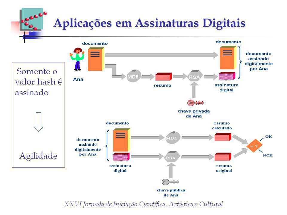 XXVI Jornada de Iniciação Científica, Artística e Cultural Aplicações em Assinaturas Digitais Somente o valor hash é assinado Agilidade