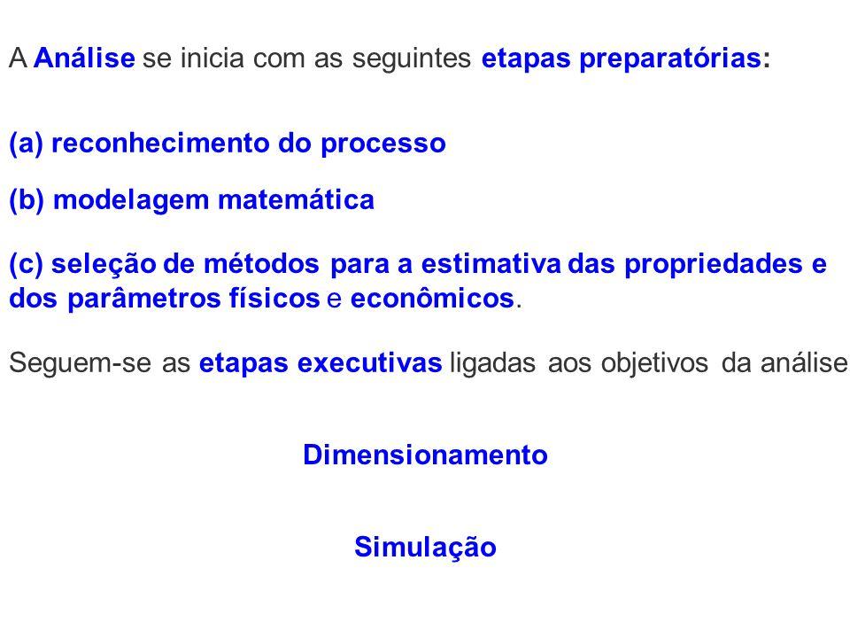 Dimensionamento (c) seleção de métodos para a estimativa das propriedades e dos parâmetros físicos e econômicos. (b) modelagem matemática (a) reconhec