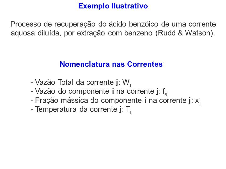 Nomenclatura nas Correntes - Vazão Total da corrente j: W j - Vazão do componente i na corrente j: f ij - Fração mássica do componente i na corrente j