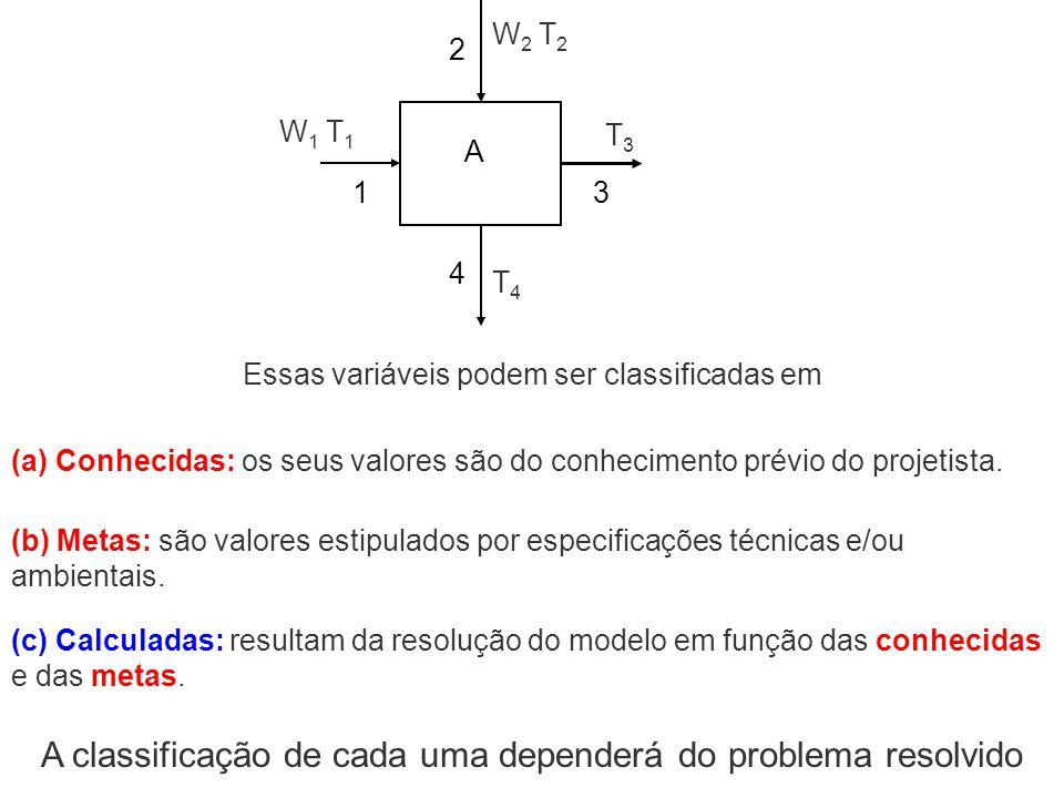 13 2 4 A T 3 W2 T2W2 T2 W 1 T 1 T4T4 Essas variáveis podem ser classificadas em (a) Conhecidas: os seus valores são do conhecimento prévio do projetis