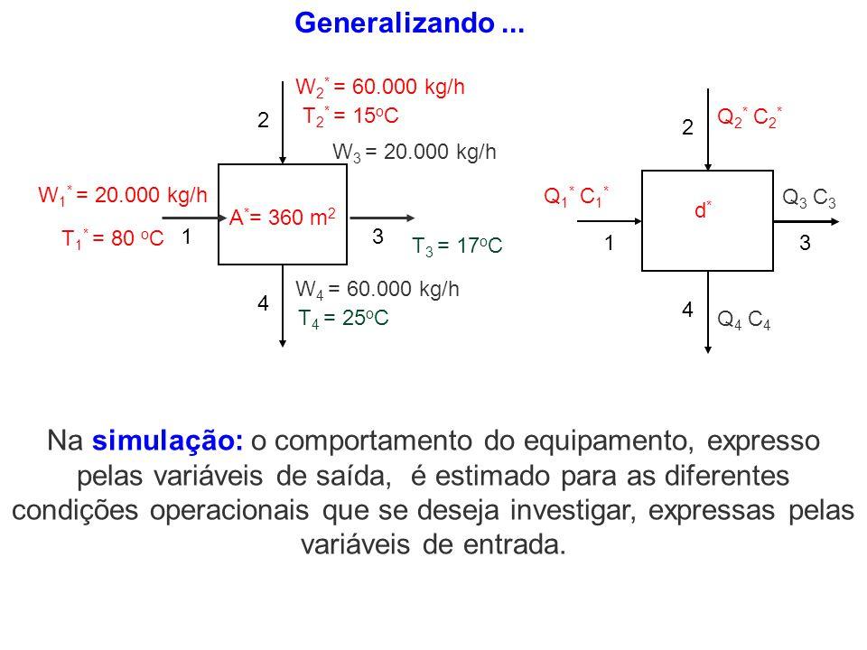 Na simulação: o comportamento do equipamento, expresso pelas variáveis de saída, é estimado para as diferentes condições operacionais que se deseja in
