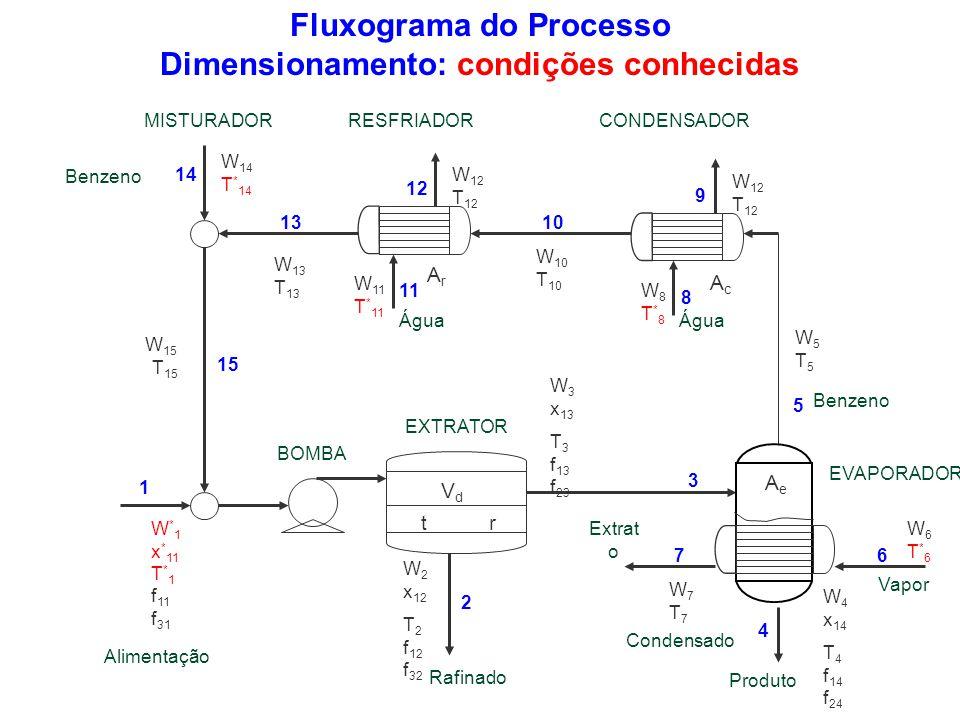 Fluxograma do Processo Dimensionamento: condições conhecidas W6T*6W6T*6 W 10 T 10 W 13 T 13 W 11 T * 11 W8T*8W8T*8 W * 1 x * 11 T * 1 f 11 f 31 W7T7W7