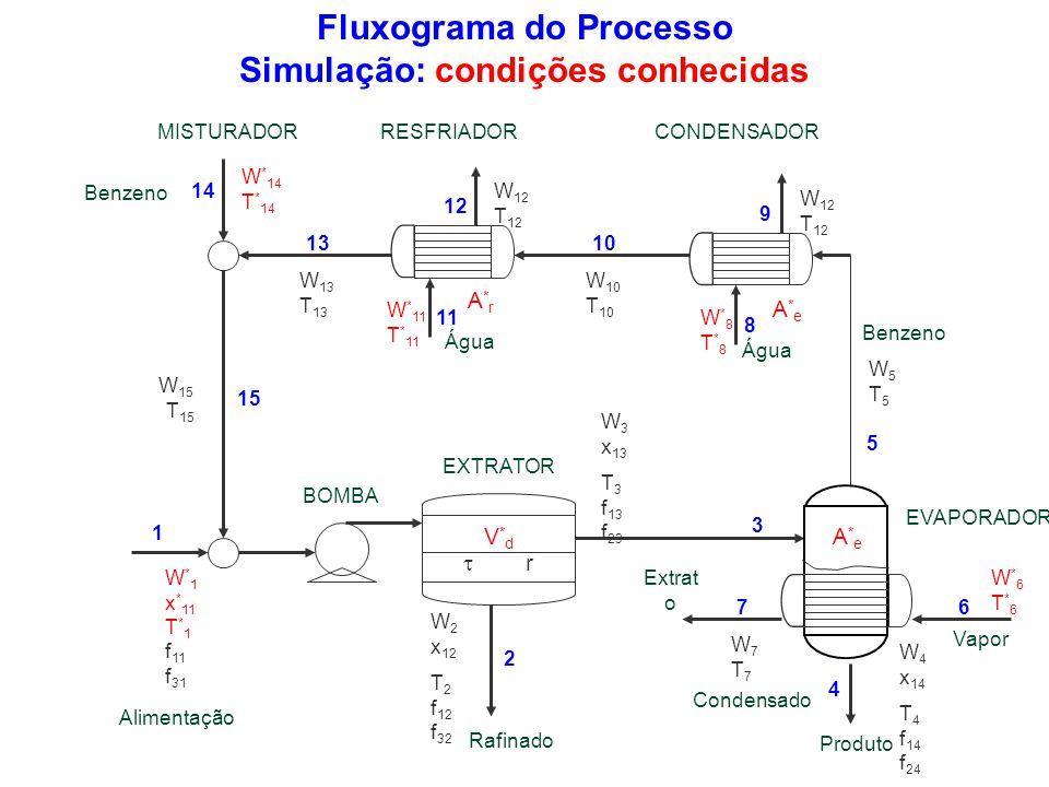 Fluxograma do Processo Simulação: condições conhecidas W*6T*6W*6T*6 W 10 T 10 W 13 T 13 W * 11 T * 11 W*8T*8W*8T*8 W * 1 x * 11 T * 1 f 11 f 31 W7T7W7
