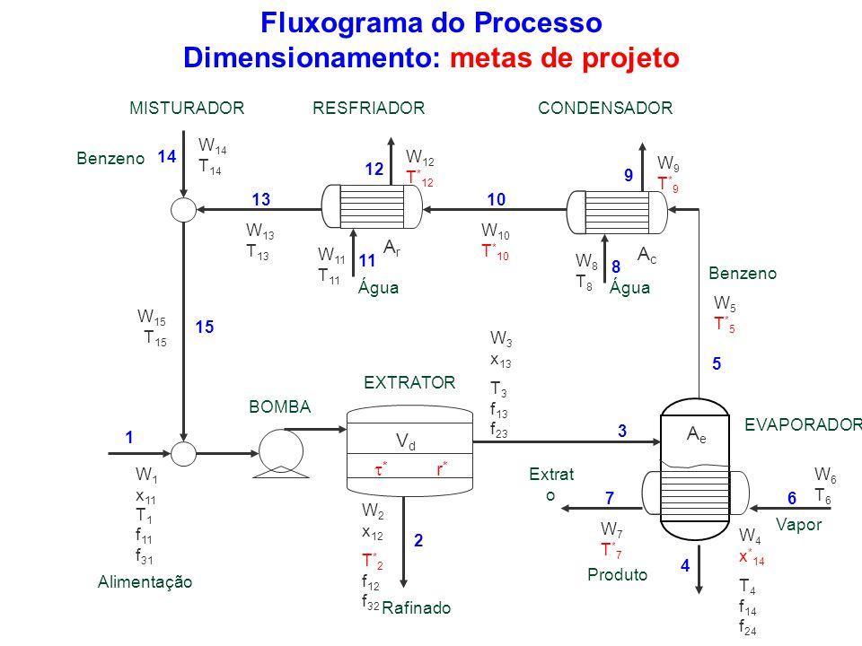 Fluxograma do Processo Dimensionamento: metas de projeto W6T6W6T6 W 10 T * 10 W 13 T 13 W 11 T 11 W8T8W8T8 W 1 x 11 T 1 f 11 f 31 W7T*7W7T*7 W5T*5W5T*