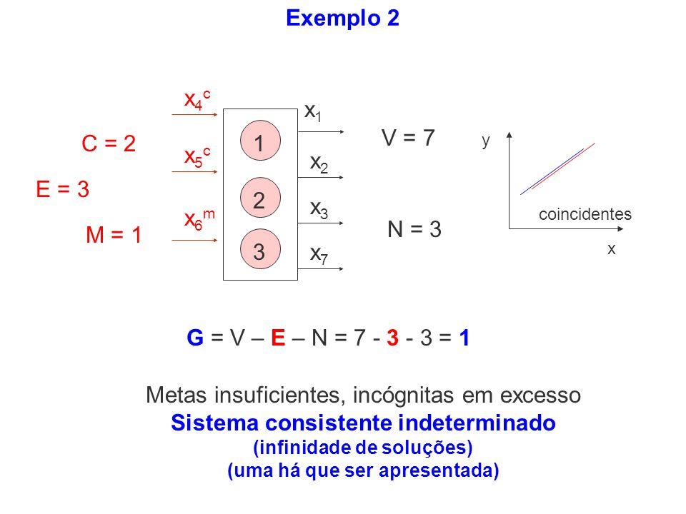 x1x1 x2x2 x3x3 x4cx4c x5cx5c x6mx6m x7x7 1 2 3 Exemplo 2 y x coincidentes Metas insuficientes, incógnitas em excesso Sistema consistente indeterminado