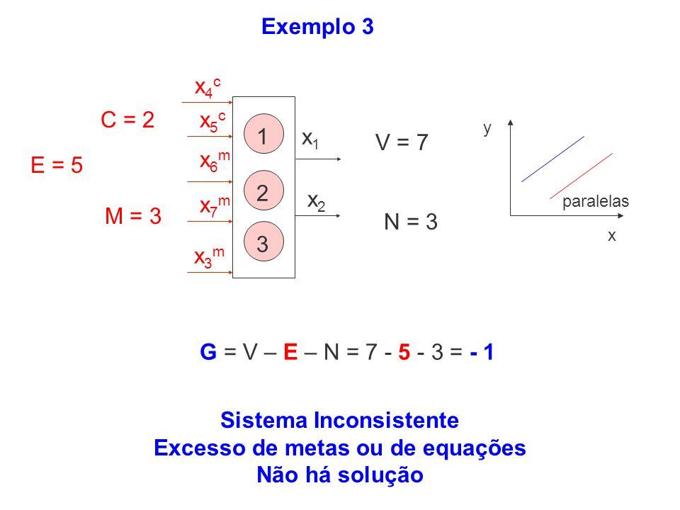 Exemplo 3 Sistema Inconsistente Excesso de metas ou de equações Não há solução 1 2 3 x1x1 x2x2 x3mx3m x4cx4c x5cx5c x6mx6m x7mx7m E = 5 G = V – E – N