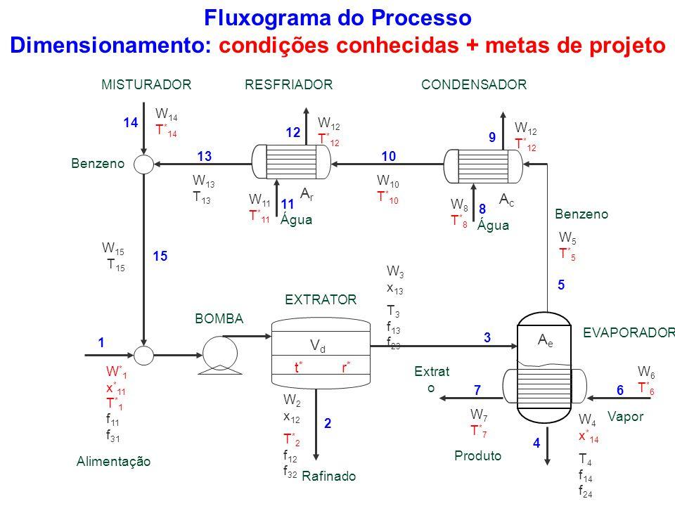 Fluxograma do Processo Dimensionamento: condições conhecidas + metas de projeto W6T*6W6T*6 W 10 T * 10 W 13 T 13 W 11 T * 11 W8T*8W8T*8 W * 1 x * 11 T