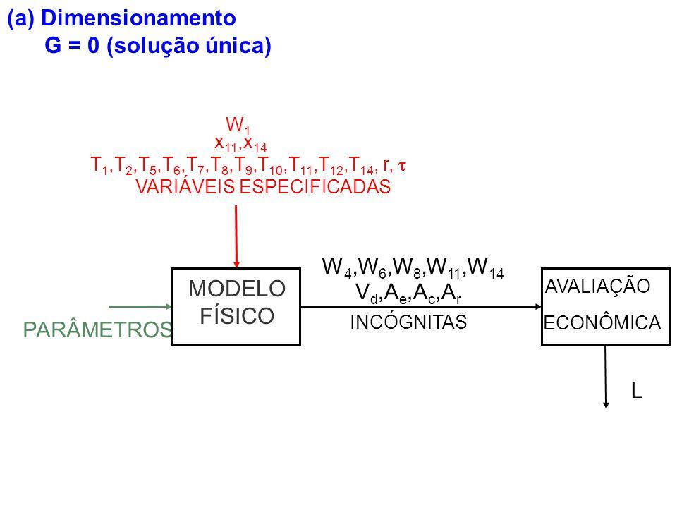 (a) Dimensionamento G = 0 (solução única) INCÓGNITAS PARÂMETROS L AVALIAÇÃO ECONÔMICA V d,A e,A c,A r W 4,W 6,W 8,W 11,W 14 MODELO FÍSICO VARIÁVEIS ES