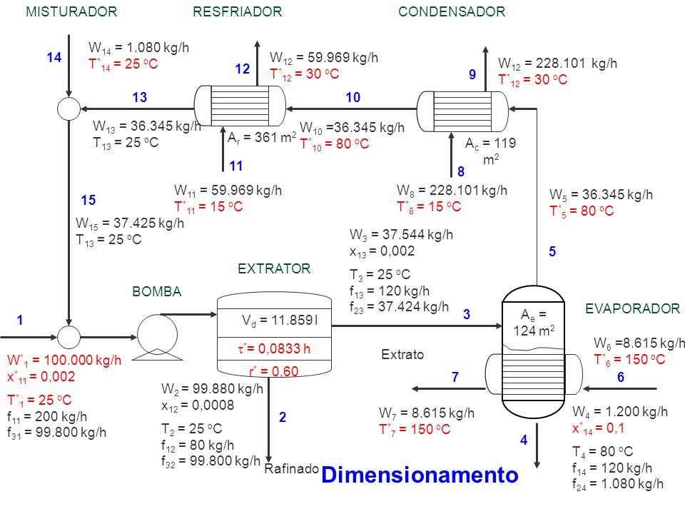 W 6 =8.615 kg/h T * 6 = 150 o C W 10 =36.345 kg/h T * 10 = 80 o C W 13 = 36.345 kg/h T 13 = 25 o C W 11 = 59.969 kg/h T * 11 = 15 o C W 8 = 228.101 kg
