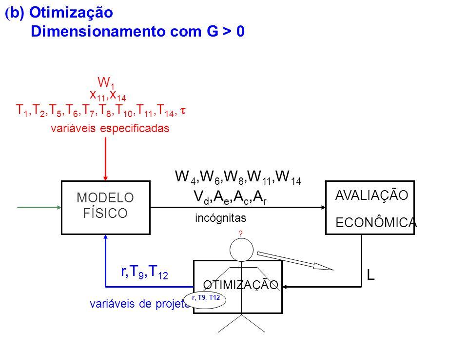 ( b) Otimização Dimensionamento com G > 0 incógnitas L AVALIAÇÃO ECONÔMICA V d,A e,A c,A r variáveis de projeto r,T 9,T 12 OTIMIZAÇÃO W 4,W 6,W 8,W 11