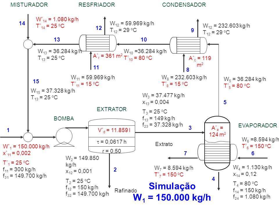 W 6 =8.594 kg/h T * 6 = 150 o C W 10 =36.284 kg/h T * 10 = 80 o C W 13 = 36.284 kg/h T 13 = 25 o C W 11 = 59.969 kg/h T * 11 = 15 o C W 8 = 232.603 kg