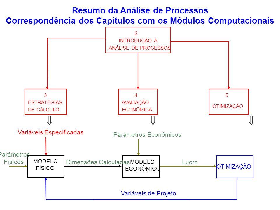 OTIMIZAÇÃO Variáveis Especificadas Variáveis de Projeto Parâmetros Econômicos Parâmetros Físicos MODELO FÍSICO MODELO ECONÔMICO Dimensões CalculadasLu