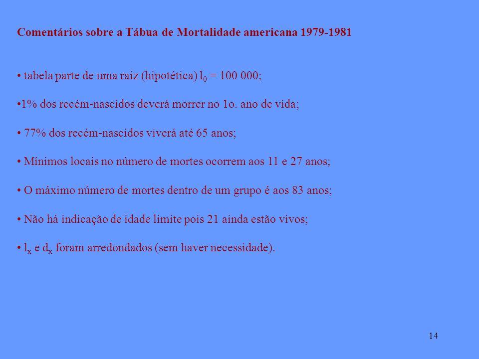 14 Comentários sobre a Tábua de Mortalidade americana 1979-1981 tabela parte de uma raiz (hipotética) l 0 = 100 000; 1% dos recém-nascidos deverá morrer no 1o.