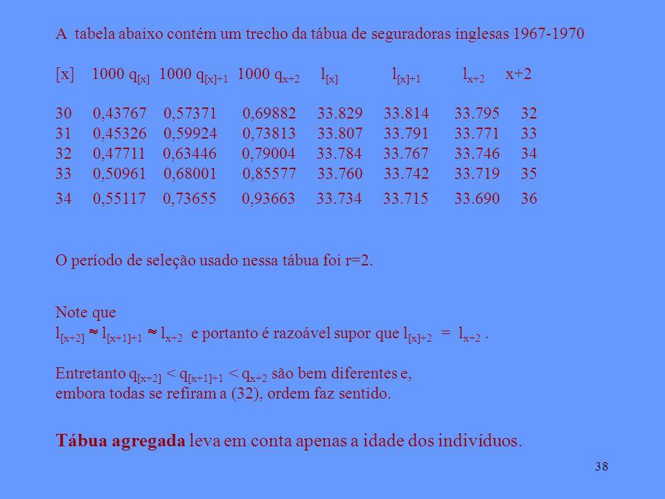 38 A tabela abaixo contém um trecho da tábua de seguradoras inglesas 1967-1970 [x] 1000 q [x] 1000 q [x]+1 1000 q x+2 l [x] l [x]+1 l x+2 x+2 30 0,43767 0,57371 0,69882 33.829 33.81433.79532 31 0,45326 0,59924 0,73813 33.807 33.79133.77133 32 0,47711 0,63446 0,79004 33.784 33.76733.74634 33 0,50961 0,68001 0,85577 33.760 33.74233.71935 34 0,55117 0,73655 0,93663 33.734 33.71533.69036 O período de seleção usado nessa tábua foi r=2.