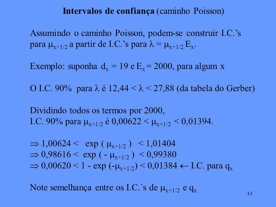 43 Intervalos de confiança (caminho Poisson) Assumindo o caminho Poisson, podem-se construir I.C.s para x+1/2 a partir de I.C.s para = x+1/2 E x.