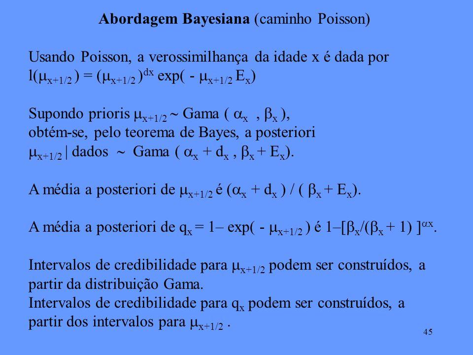 45 Abordagem Bayesiana (caminho Poisson) Usando Poisson, a verossimilhança da idade x é dada por l( x+1/2 ) = ( x+1/2 ) dx exp( - x+1/2 E x ) Supondo prioris x+1/2 Gama ( x, x ), obtém-se, pelo teorema de Bayes, a posteriori x+1/2 | dados Gama ( x + d x, x + E x ).