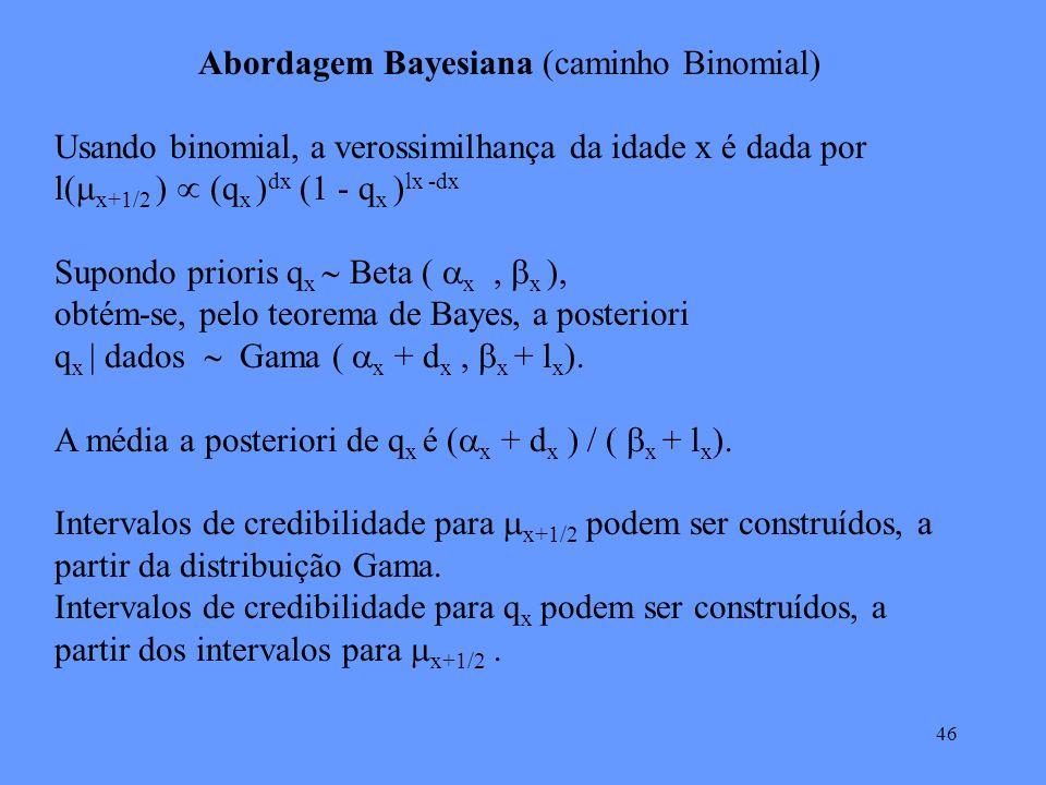 46 Abordagem Bayesiana (caminho Binomial) Usando binomial, a verossimilhança da idade x é dada por l( x+1/2 ) (q x ) dx (1 - q x ) lx -dx Supondo prioris q x Beta ( x, x ), obtém-se, pelo teorema de Bayes, a posteriori q x | dados Gama ( x + d x, x + l x ).