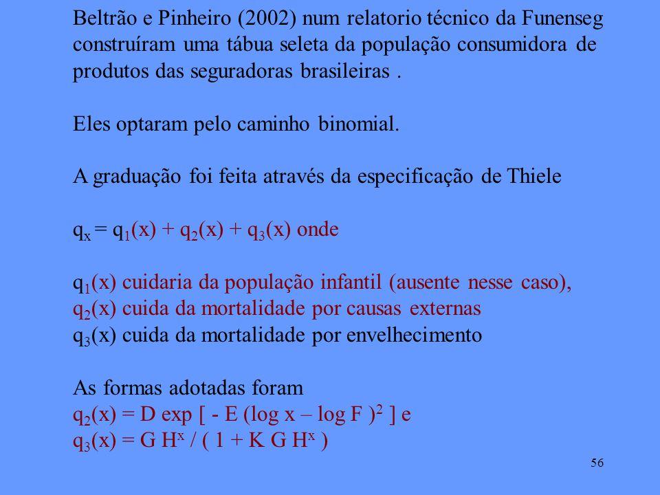 56 Beltrão e Pinheiro (2002) num relatorio técnico da Funenseg construíram uma tábua seleta da população consumidora de produtos das seguradoras brasileiras.