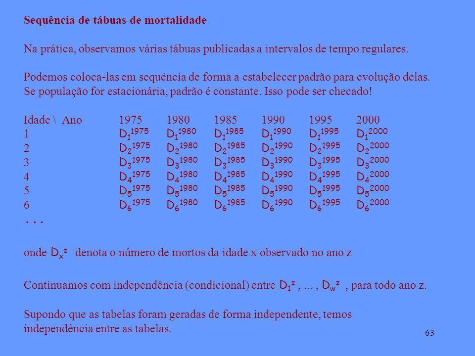 63 Sequência de tábuas de mortalidade Na prática, observamos várias tábuas publicadas a intervalos de tempo regulares.