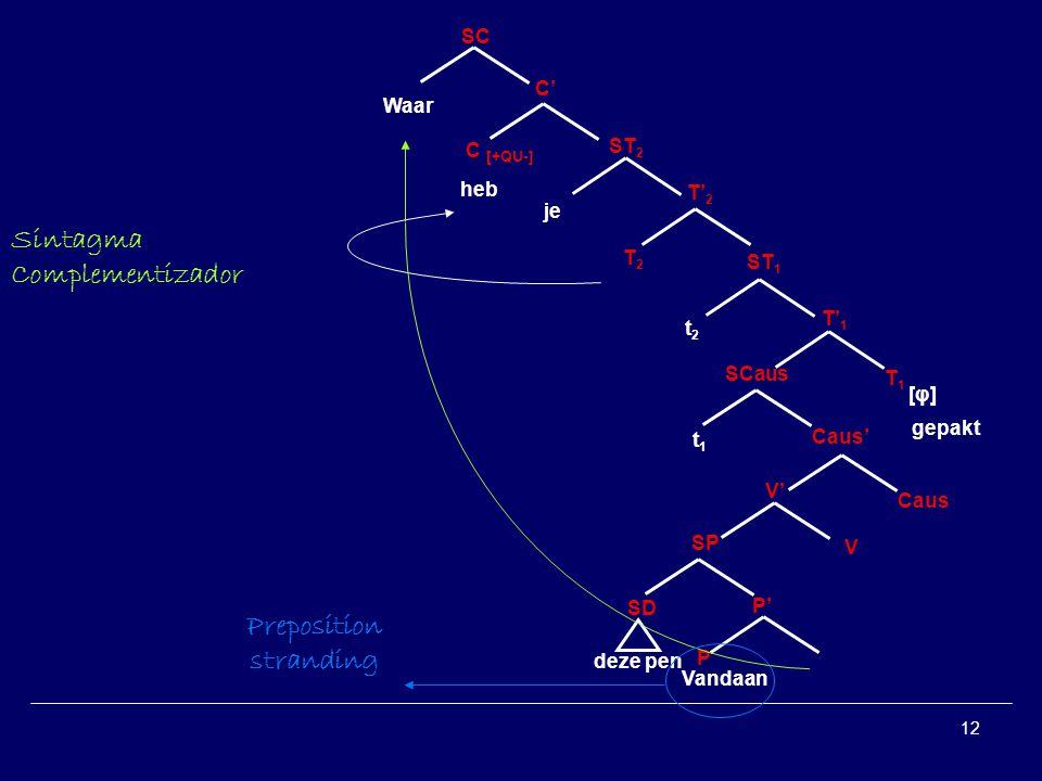 12 ST 2 T2T2 T2T2 T1T1 T1T1 ST 1 [φ][φ] gepakt Caus SCaus P P SD SP V V Vandaan Waar deze pen t1t1 t2t2 Sintagma Complementizador je heb C C [+QU-] SC Preposition stranding