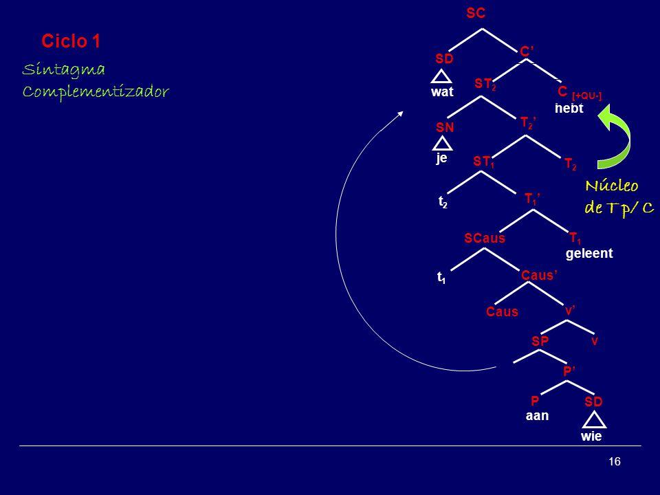 16 Ciclo 1 Sintagma Complementizador SP v SD P P Caus aan v wat je SCaus SN geleent T1T1 T 1 ST 1 T 2 T2T2 hebt ST 2 wie C [+QU-] Núcleo de T p/ C C SC t1t1 t2t2