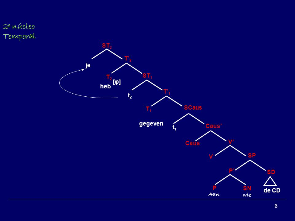6 P SN P SD SP V V Aan wie de CD gegeven Caus SCaus je 2º núcleo Temporal T1T1 T1T1 ST 1 [φ][φ] t1t1 ST 2 T2T2 T2T2 heb t2t2