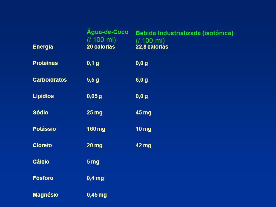 Água-de-Coco (/ 100 ml) Bebida Industrializada (isotônica) (/ 100 ml) Energia20 calorias22,8 calorias Proteínas0,1 g0,0 g Carboidratos5,5 g6,0 g Lipíd