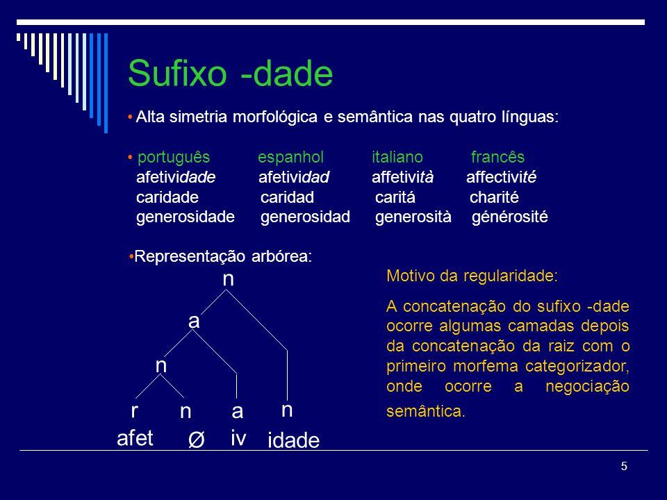 5 Sufixo -dade Alta simetria morfológica e semântica nas quatro línguas: português espanhol italiano francês afetividade afetividad affetività affecti