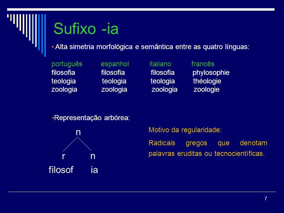 7 Sufixo -ia Alta simetria morfológica e semântica entre as quatro línguas: português espanhol italiano francês filosofia filosofia filosofia phylosop