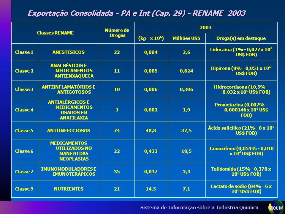Sistema de Informação sobre a Indústria Química Exportação Consolidada - PA e Int (Cap. 29) - RENAME 2003 Lactato de sódio (84% - 6 x 10 6 US$ FOB) 7,