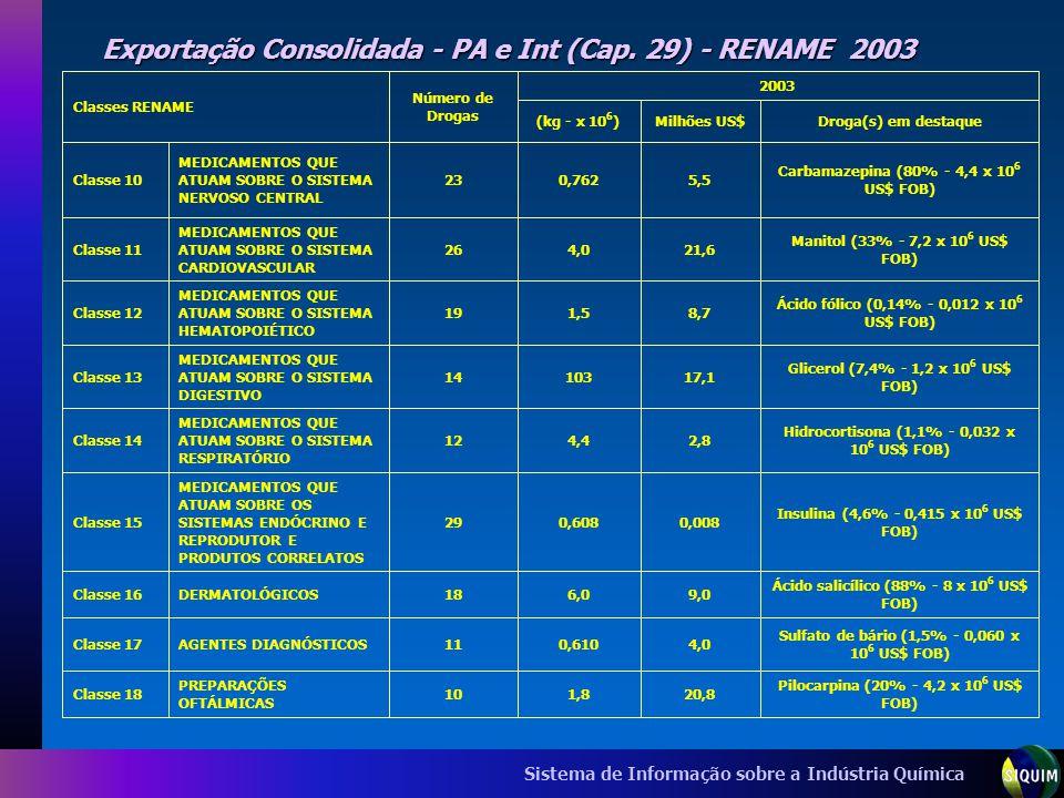 Sistema de Informação sobre a Indústria Química Exportação Consolidada - PA e Int (Cap. 29) - RENAME 2003 Pilocarpina (20% - 4,2 x 10 6 US$ FOB) 20,81