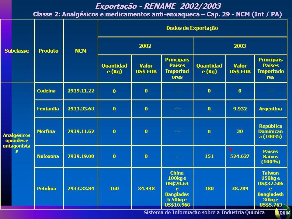 Sistema de Informação sobre a Indústria Química Exportação - RENAME 2002/2003 Classe 2: Analgésicos e medicamentos anti-enxaqueca – Cap. 29 - NCM (Int