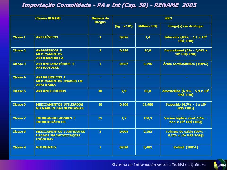 Sistema de Informação sobre a Indústria Química Importação Consolidada - PA e Int (Cap. 30) - RENAME 2003 Classes RENAMENúmero de Drogas 2003 Milhões