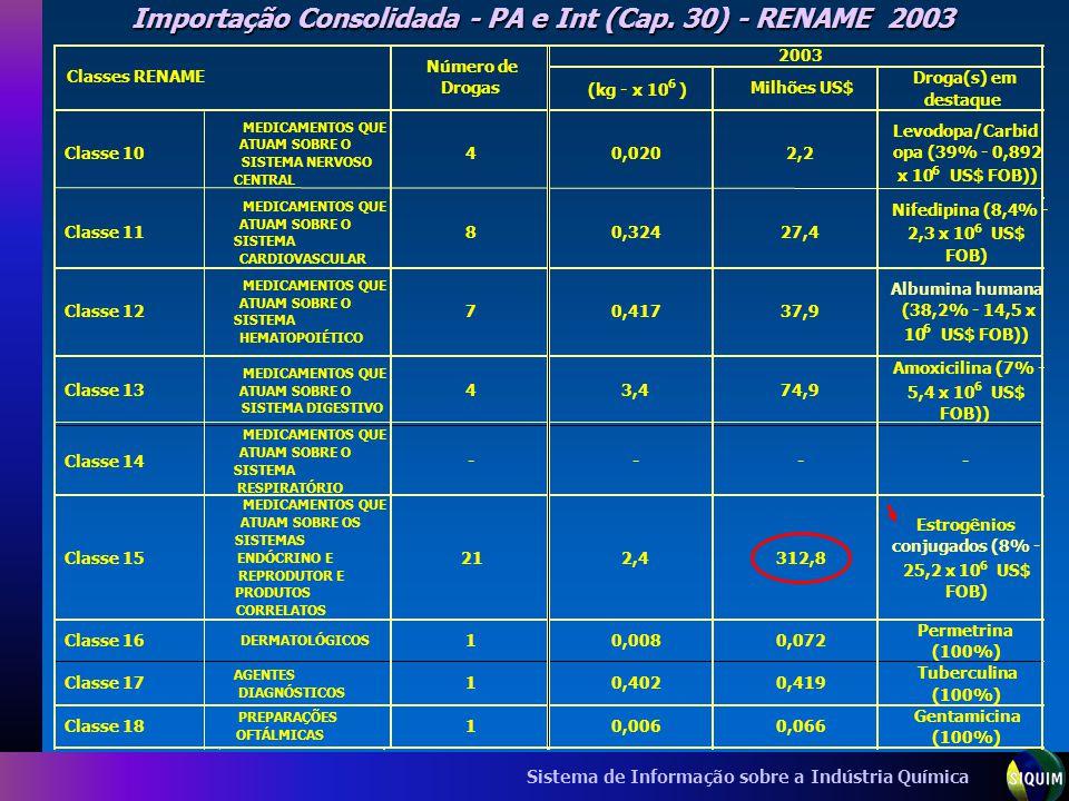 Sistema de Informação sobre a Indústria Química Importação Consolidada - PA e Int (Cap. 30) - RENAME 2003 (kg - x 10 6 ) Milhões US$ Droga(s) em desta