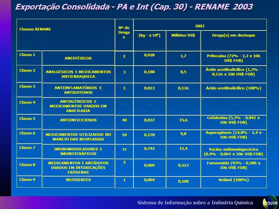 Sistema de Informação sobre a Indústria Química Exportação Consolidada - PA e Int (Cap. 30) - RENAME 2003 Classes RENAME Nº de Droga s ANESTÉSICOS ANA